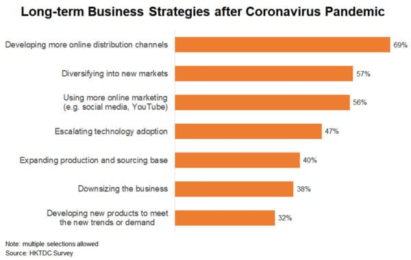 long term business strategies_HKTDC