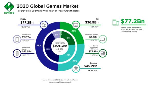 Chart: 2020 Global Game Market