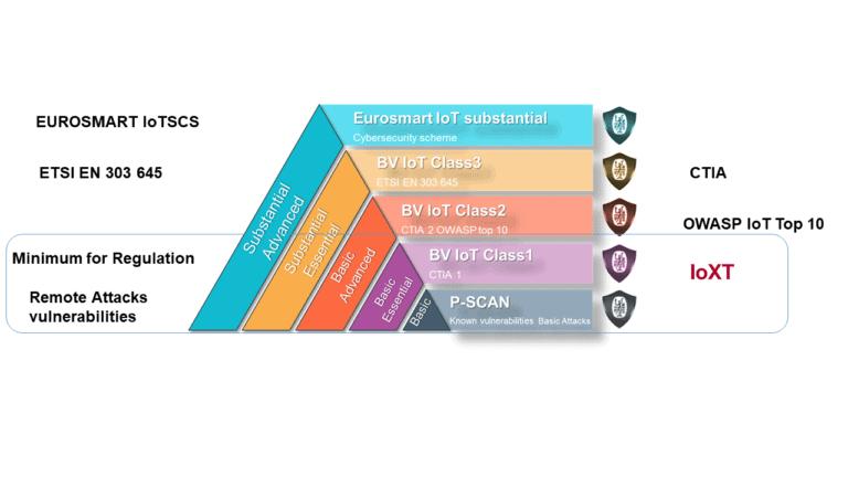 Conformity Guidelines & Certification Scheme (Bureau Veritas, 2021)