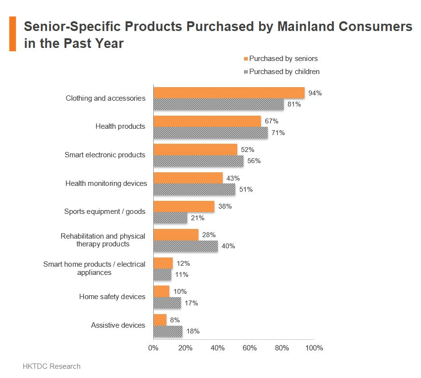 Senior-specific products purchased by mainland consumers in the past year