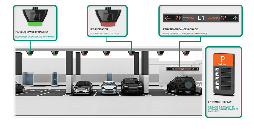 Smart parking guidance system at Singapore's Changi Airport. (Source Changi Airport)
